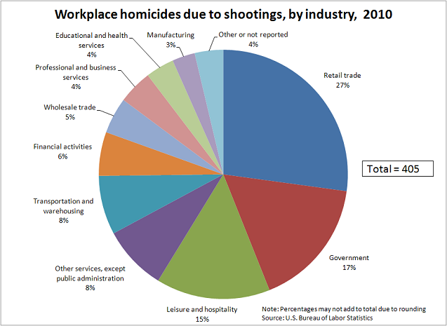 Employer Firearms Policies In Light Of Bring Your Gun To Work Laws